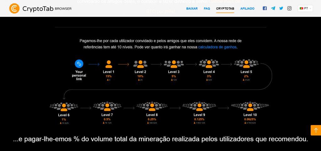 Rede CryptoTab